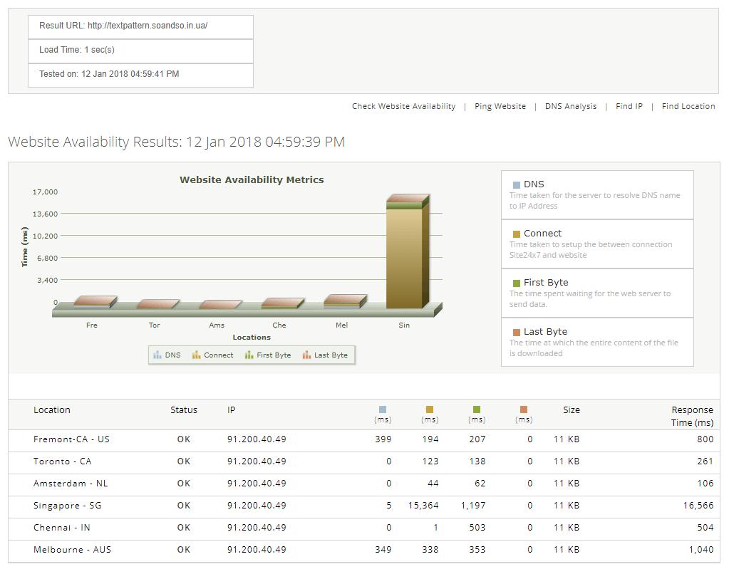 Швидкість завантаження сайту на CMS TextPattern